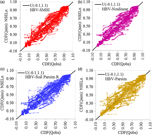 Q–Q plots for observed versus simulated flows for parameter set corresponding to maximum NSELn for Gaulfoss: (a) HBV-SMHI, (b) HBV-non-linear, (c) HBV-Soil Parsim R and (d) HBV-Parsim.