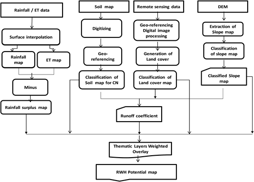 A conceptual framework of RWH potential mapping.