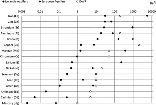 Comparison of 90%ile of trace elements between the values from the current study and European aquifers (GQDB), with IDWR values as reference.