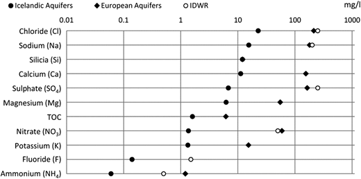 Comparison of 90%ile of major elements between the values from the current study and European aquifers (GQDB), with IDWR values as reference.