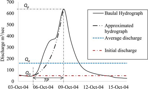 A part of the flood hydrograph in Baulal River in October 2004. The approximated hydrograph is constructed using Equation (1) with K = 0.73. Qp, Qa and Q0 denote the peak flood, average discharge and initial discharge, respectively, and TP denotes the time in days to reach the peak flood.