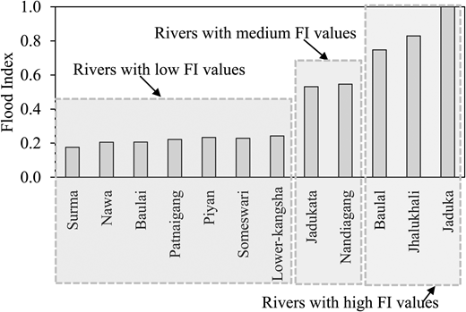 Categories of different rivers on the basis of computed FI.