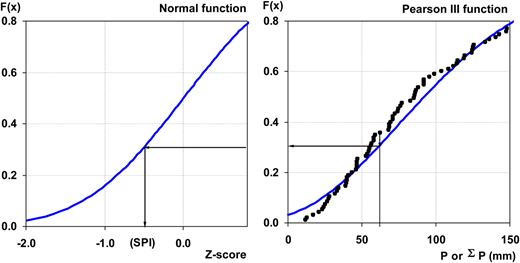 Schematic representation of the SPI calculation procedure – reproduced from Santos et al. (2013).