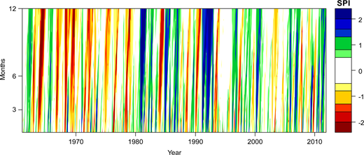 Representation of the time evolution of the SPI at several time-scales. Example based on the rain gauge A1 – Las Lomitas.