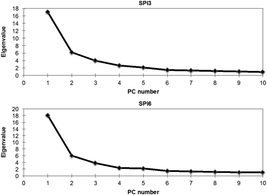 First 10 eigenvalues resulting from the PCA applied to the SPI computed on both time-scales (SPI3 and SPI6).