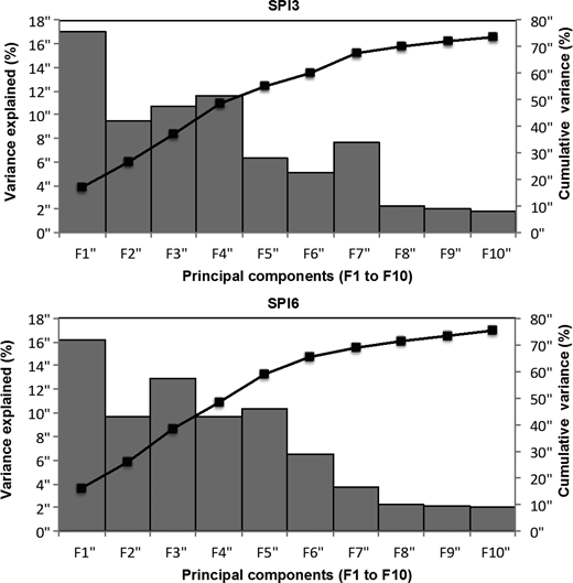 Percentage of variance explained by first 10 components of PCA, F1–F10.