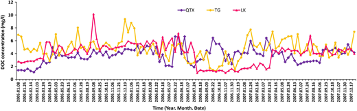 Seasonal variations of DOC concentrations at QTX (upstream), TG (midstream), and LK (downstream) during 2005 to 2007.
