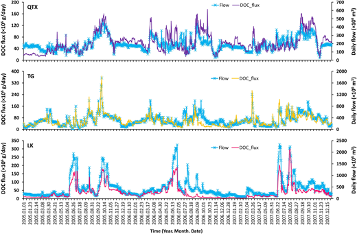 Daily DOC fluxes in the mainstream of the Yellow River during 2005 to 2007. (Flow data were from Data-sharing Network of China Hydrology: http://www.hydrodata.gov.cn.)