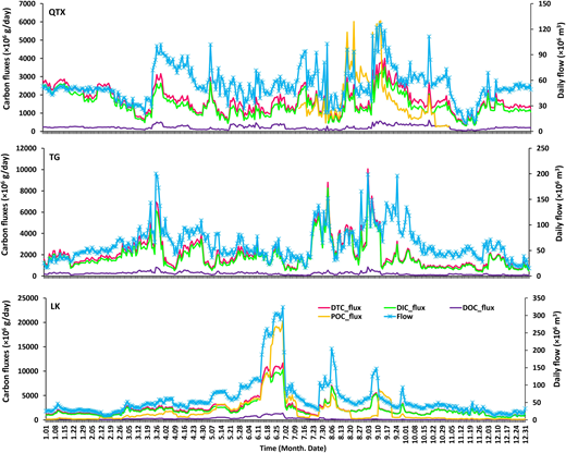 Daily carbon fluxes in the mainstream of the Yellow River during 2006.