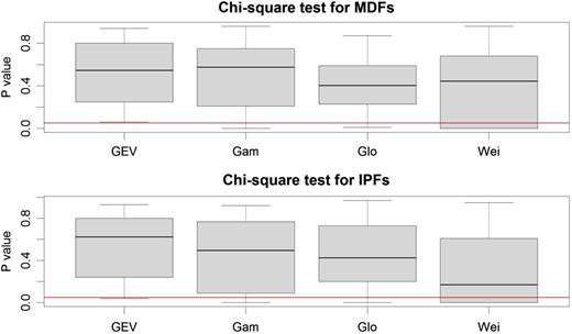 p-value results obtained from chi-square test for MDF and IPF data series.