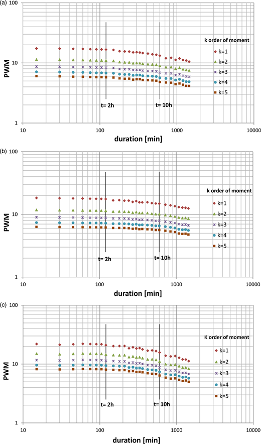 The relationship between log-transformed values of PWMs of various orders and various runoff durations at (a) station 1, (b) station 2, (c) station 3.