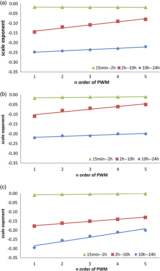 The relationship between scaling exponents and various orders of PWMs at (a) station 1, (b) station 2, (c) station 3.