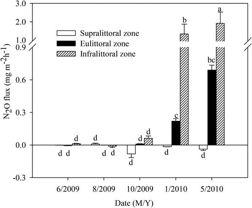 The N2O fluxes of different sample zones and sample months from 2009 to 2010 (mean ± SE). Several SE bars are not visible. Bars with different letters a, b, c, and d indicate significant difference in rates of N2O (Duncan's test, P < 0.05, n = 3).