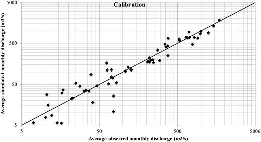 Scatter plot of average observed monthly discharge against average simulated monthly discharge for the Bui station during calibration.