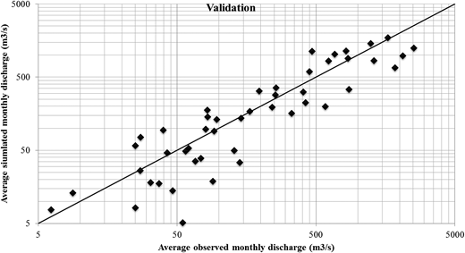 Scatter plot of average observed monthly discharge against average simulated monthly discharge for the Bui station during validation.