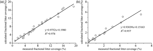 The measured fractional litter coverage and calculated fractional litter coverage (the calculated fractional litter coverage using Equations (5)–(8)) on snow surface beneath forest canopy: (a) beneath 80% forest canopy openness, (b) beneath 20% forest canopy openness.