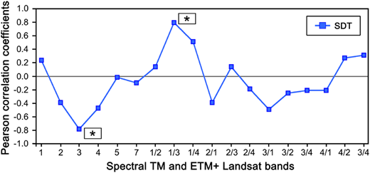Pearson correlation coefficients between SDT versus Landsat spectral bands and band ratios. Asterisks represent the spectral bands retained by the step-wise multiple regression analysis (p < 0.05).