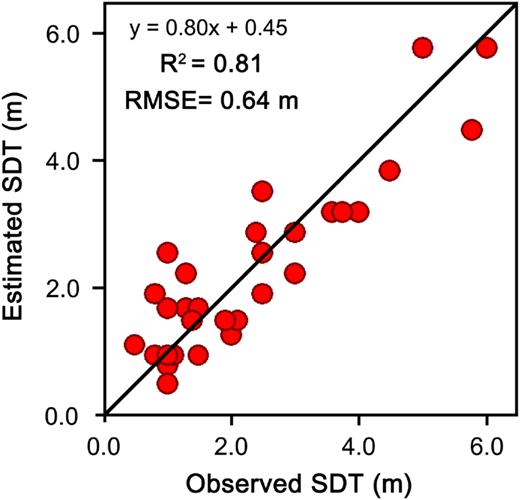 Scatter plot of Landsat-estimated and observed SDT with 1:1 fit line.