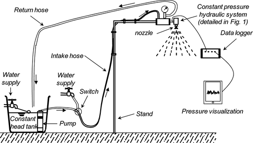 Schematic representation of the experimental setup used during the laboratory testing of the constant pressure hydraulic system.