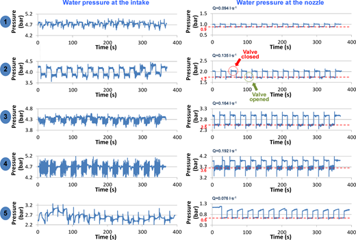 Comparison of using the proposed hydraulic system against not using it, for different pressures. (Left) Pressure fluctuations at the water intake (in front of the constant pressure system, i.e., as if the hydraulic system was not used). (Right) Pressure fluctuations at the nozzle. Dashed lines (graphs on the right) show pressure at the nozzle during operation. 'Valve closed' and 'Valve opened' dashed circles exemplify, respectively, the pressure response in the system to closing and opening the ERV.