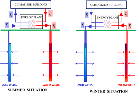 Principal ATES configuration. In summer, groundwater of temperature  is pumped from the cold wells for cooling the airport buildings. The heated water of temperature  is returned to the warm wells. In winter, the direction of the heat pump is reversed. Groundwater of temperature  is retrieved from the formation, and the heat is extracted and used to warm the airport buildings before the cold water of temperature  is returned to the cold wells.