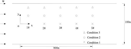 Observation locations on the longitudinal distribution.