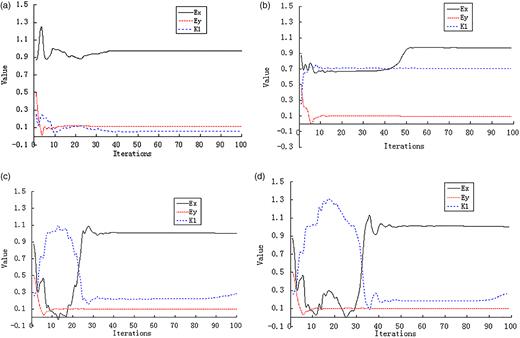 Parameter evolution process: (a) one sampling time, (b) three sampling times, (c) six sampling times, (d) 12 sampling times.