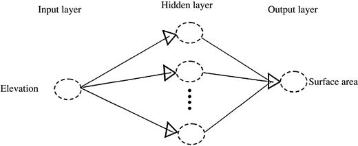 Feed-forward back-propagation neural network.