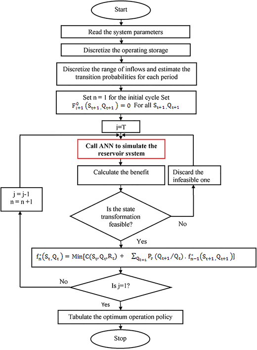 Flowchart for solution of the CSDP-ANN model (Huang et al. 1991).