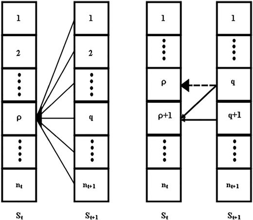 Schematic diagram of the conventional dynamic programing computation (left) and the modified dynamic programing computation (right).