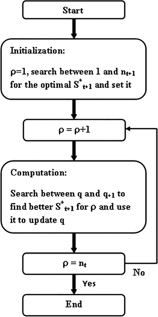 Flowchart of the improved dynamic programing algorithm.