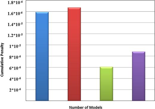 Cumulative penalties for all models.