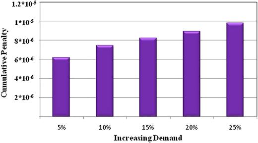 Cumulative penalties in different scenarios for Model 3.