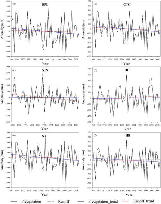 Time series of precipitation and runoff anomaly for the six catchments during 1964–2010.