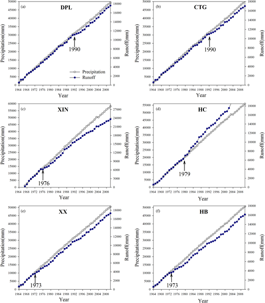 Cumulative curves of precipitation and runoff for the six catchments within the HB catchment.