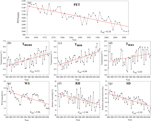 Evolution of PET and its six meteorology-related variables over 1964–2010; red solid lines represent significant detected trends.