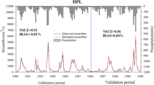 DHSVM-simulated monthly results during baseline period for the DPL catchment.