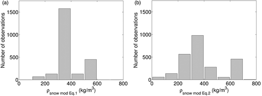 Distribution of snow layer density calculated with data from Abisko SRS using (a) Equation (1) and (b) Equation (2) for each individual snow layer; (a) consists of 2,362 observations (190 missing data); (b) consists of 2,537 (15 missing data).
