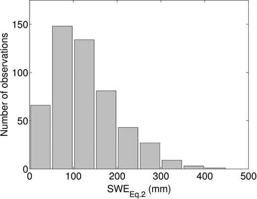Distribution of SWE for snow profiles from Abisko SRS stratigraphy data using Equation (3b) with snow density modelled by Equation (2), SWEEquation2. In total 512 profiles (missing data for 12 profiles).