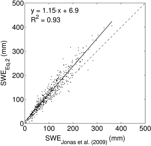Comparison of SWEEquation2, and SWE calculated by the expression in Jonas et al. (2009) (Equation (4b)) based on corresponding Abisko SRS snow depth observations. The regression constants are determined with p-values ≥99.9%. The dashed line shows the 1:1 line.