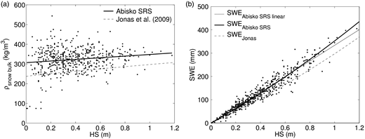 (a) Dots show bulk snow density derived from SWEEquation2 and corresponding total snow depth (HS) plotted against snow depth. The solid thick line is a linear fit to the data, Equation (5a), determined with p-values ≥99.9%. The dashed line is the bulk snow density from Jonas et al. (2009), Equation (4a). (b) Dots show SWE Equation2 plotted against HS and the solid thin line is a linear regression fit to the data, Equation (6a), determined with p-values ≥99.9%. The dashed line shows SWE calculated according to Jonas et al. (2009), Equation (4b). The thick line is an adjustment of the Jonas expression to best fit the Abisko SRS SWE data (Equation (6b)).