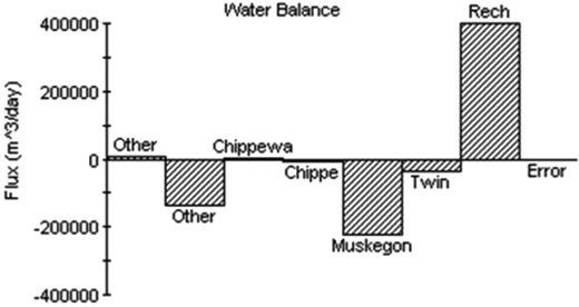 Water balance in the Osceola watershed without pumping condition.