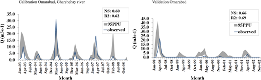 Results of SWAT calibration–validation for one selected hydrometric station.
