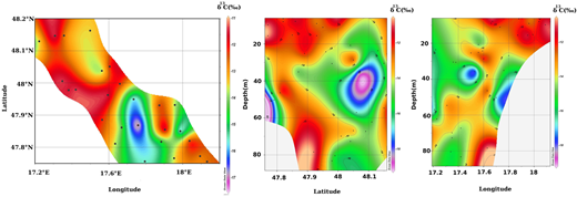 Spatial distribution of δ13C with latitude and longitude in groundwater of Žitný Island.