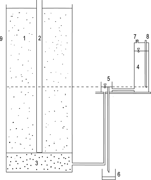 Schematic diagram of lysimeter. 1 – filling soil, 2 – neutron probe, 3 – filter bed, 4 – water supplement bottle, 5 – Mariotte bottle, 6 – drainage tank, 7 – valve, 8 – air inlet pipe, 9 – soil container.