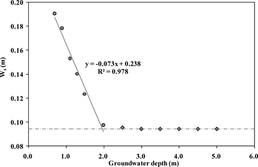 Relationship between Ws and groundwater depths.