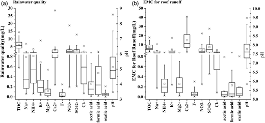 Water quality of rainwater and roof runoff in rainfall events.