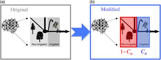 Schematic of the VIC irrigation scheme. (a) Original (Haddeland et al. 2006a); (b) modified.