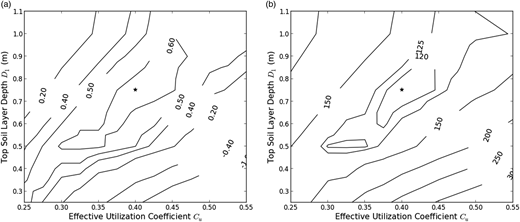 Contour plots for the calibrated model parameters: (a) NSE; (b) RMSE.