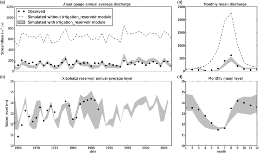 (a) Annual average discharge at the Alaer gauge; (b) monthly mean discharge at the Alaer gauge; (c) annual average water level at the Xiaohaizi reservoir; (d) monthly mean water level at the Xiaohaizi reservoir.